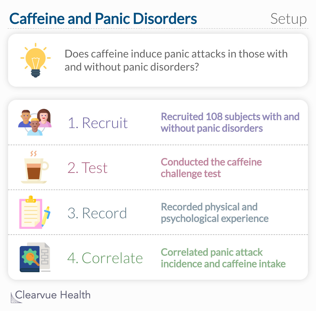 Does caffeine induce panic attacks in those with and without panic disorders?
