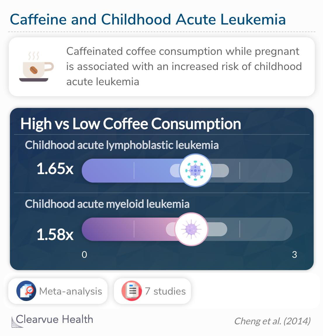 maternal coffee consumption was statistically significantly associated with childhood ALL and childhood AML.
