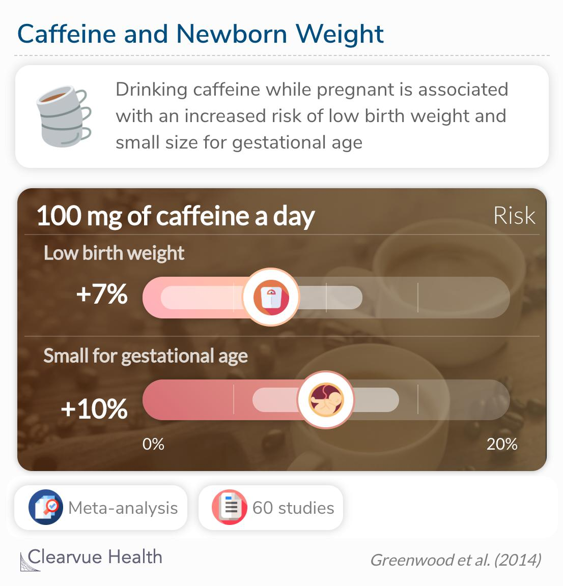 Caffeine consumption was associated with an increased risk of stillbirth.