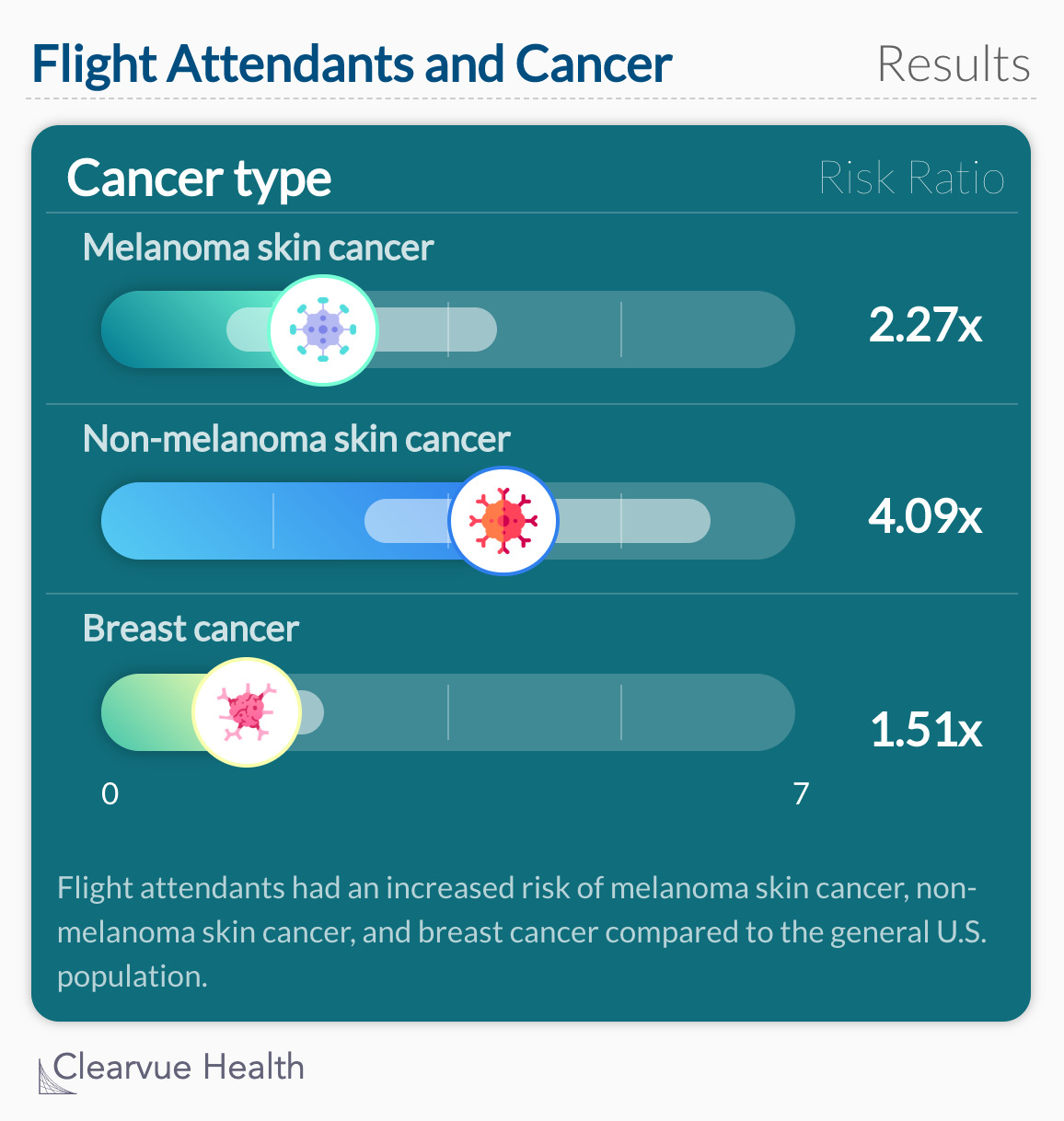 Flight Attendants and Cancer: Results
