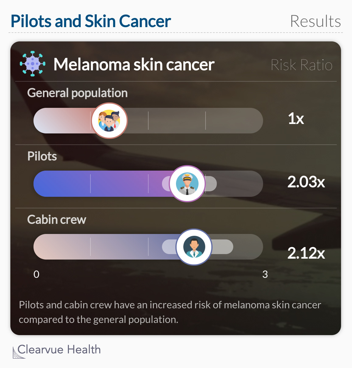 Pilots and Skin Cancer: Study Data