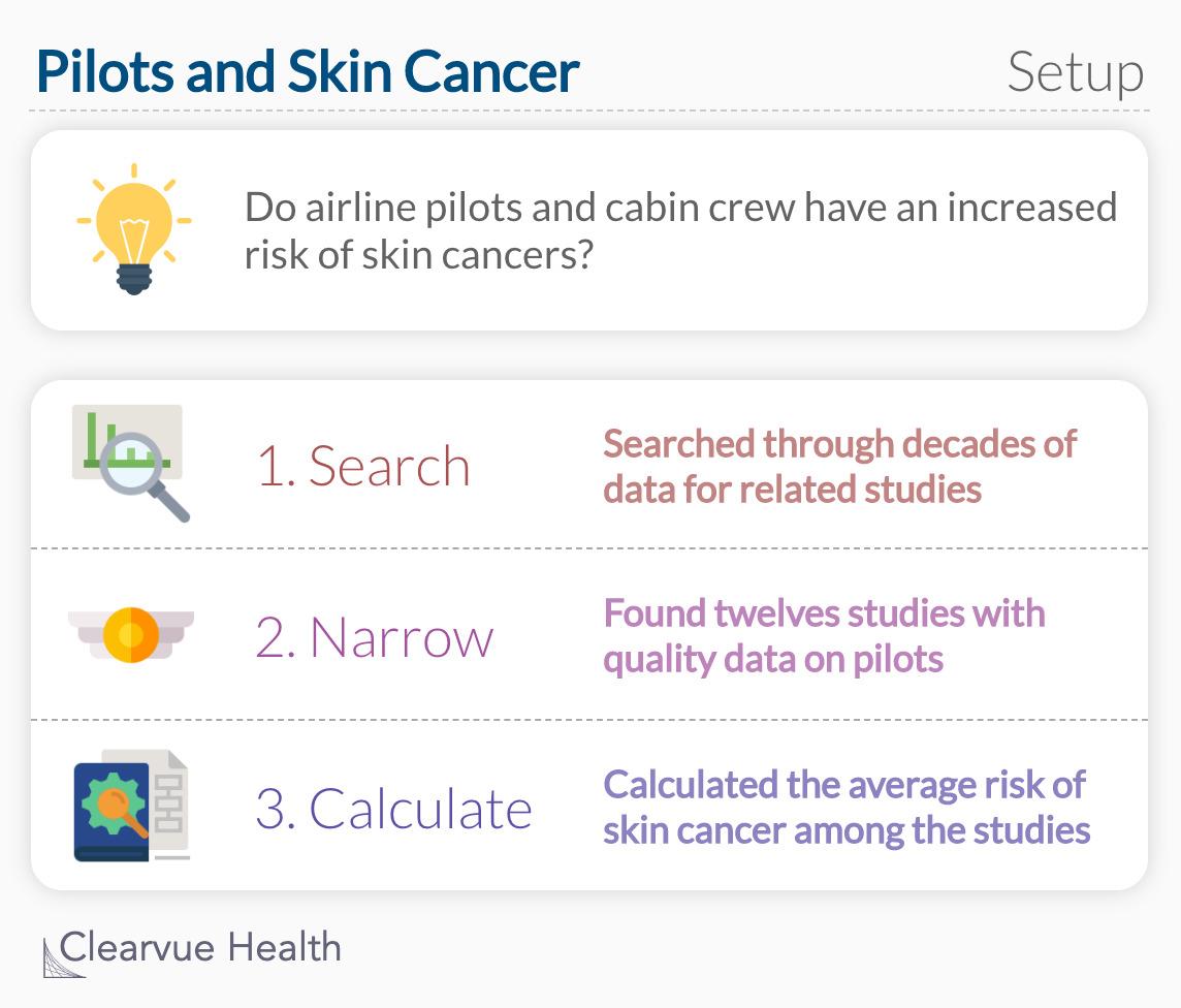 Pilots and Skin Cancer: Study Setup