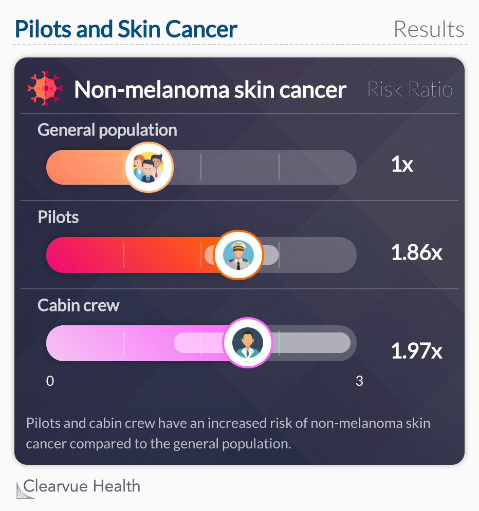 Pilots and Skin Cancer: Data from a study