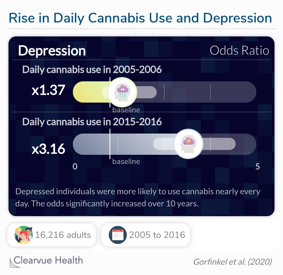 The odds for depression and daily cannabis has increased over the past decade.