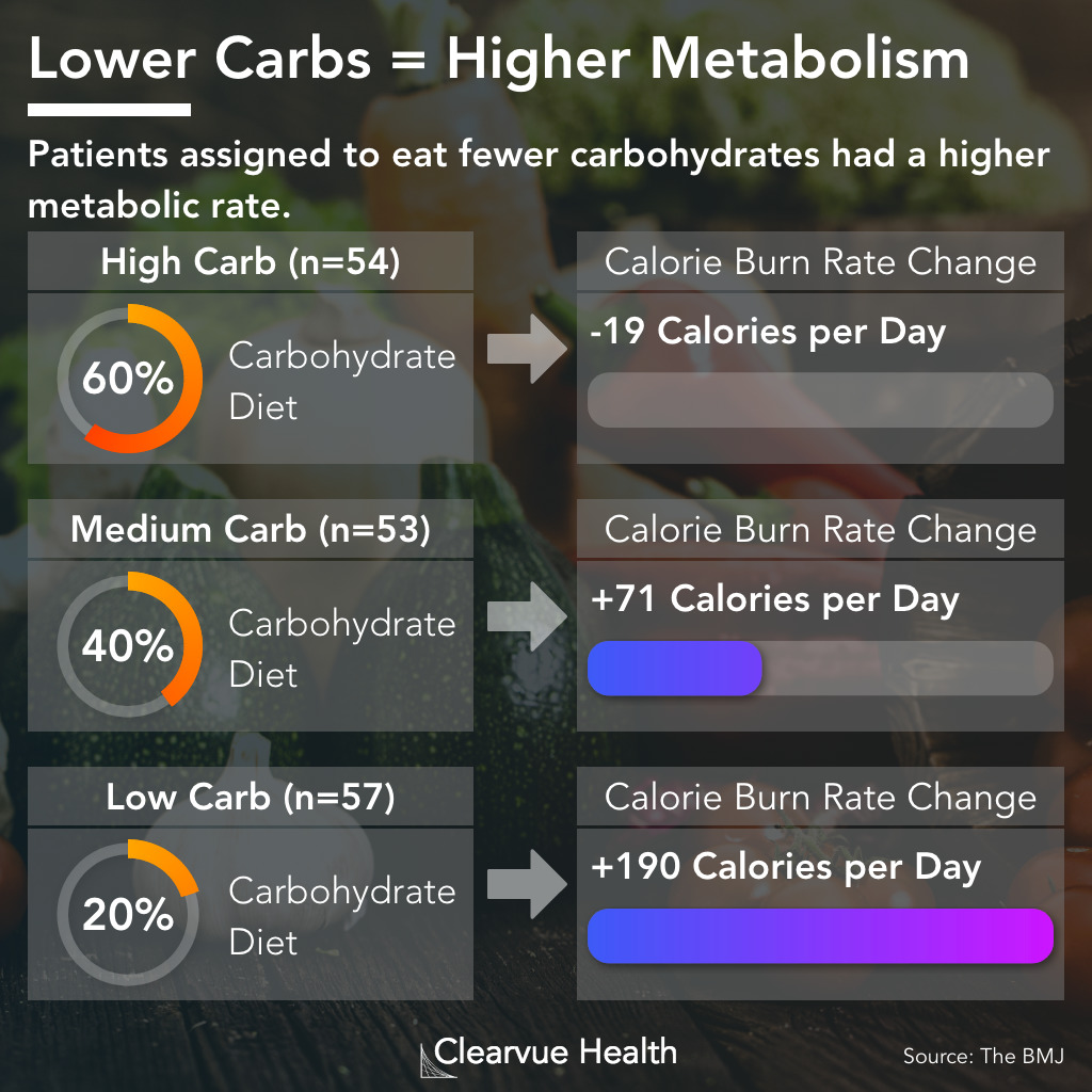 Data on low carb diets and increased metabolism