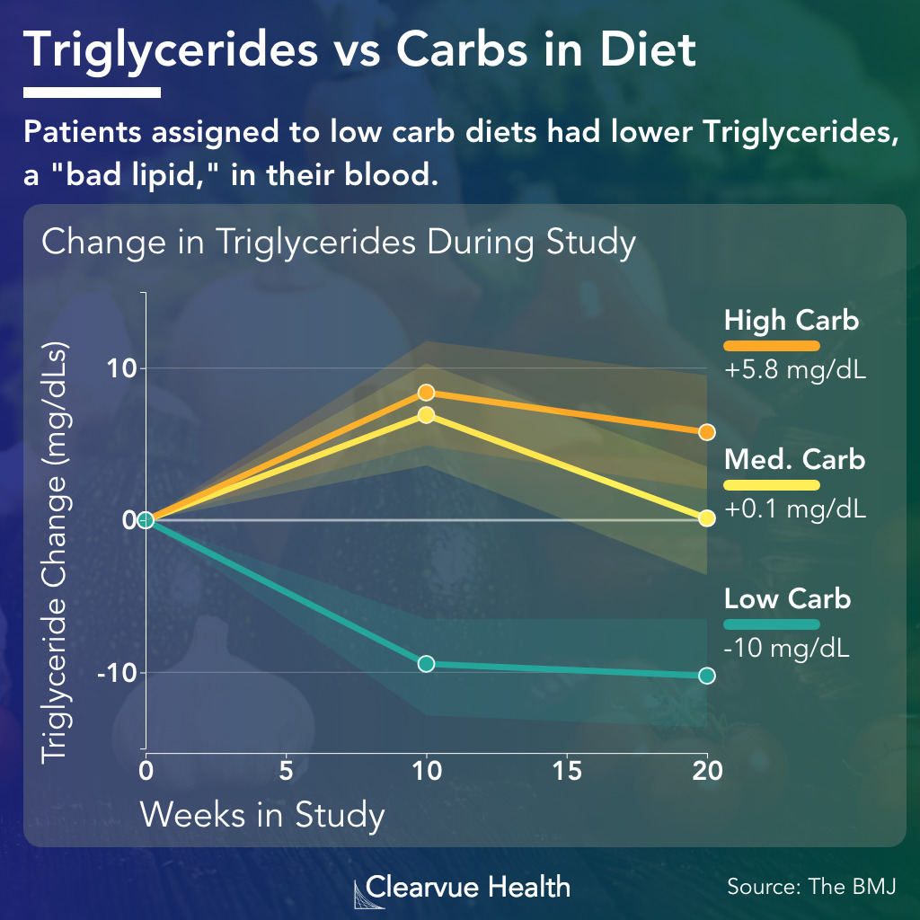 Low Carb and High Carb Diets and Triglycerides