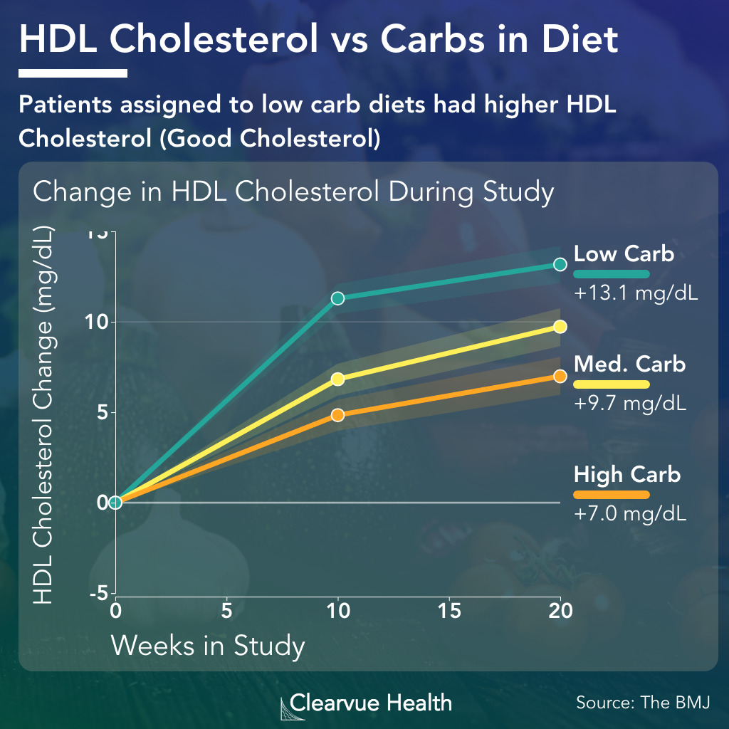 high carb diet and affects on hdl