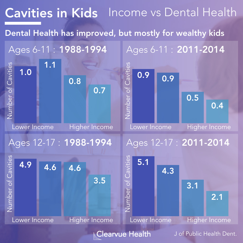 Trends in Income vs Dental Health from the 1980s to the 2010s