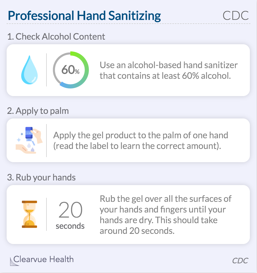 CDC Hand Sanitizer Guide