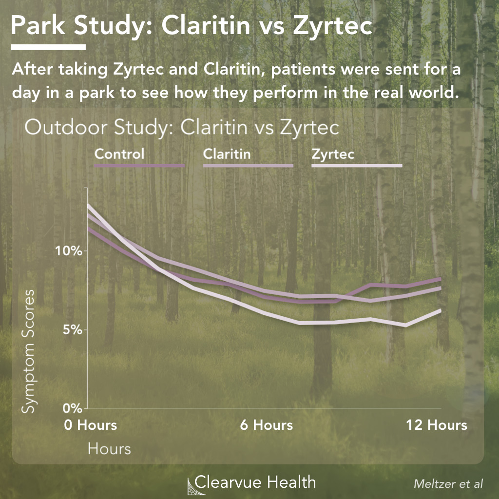 Zyrtec vs Claritin for Outdoor Seasonal Allergies in a Park