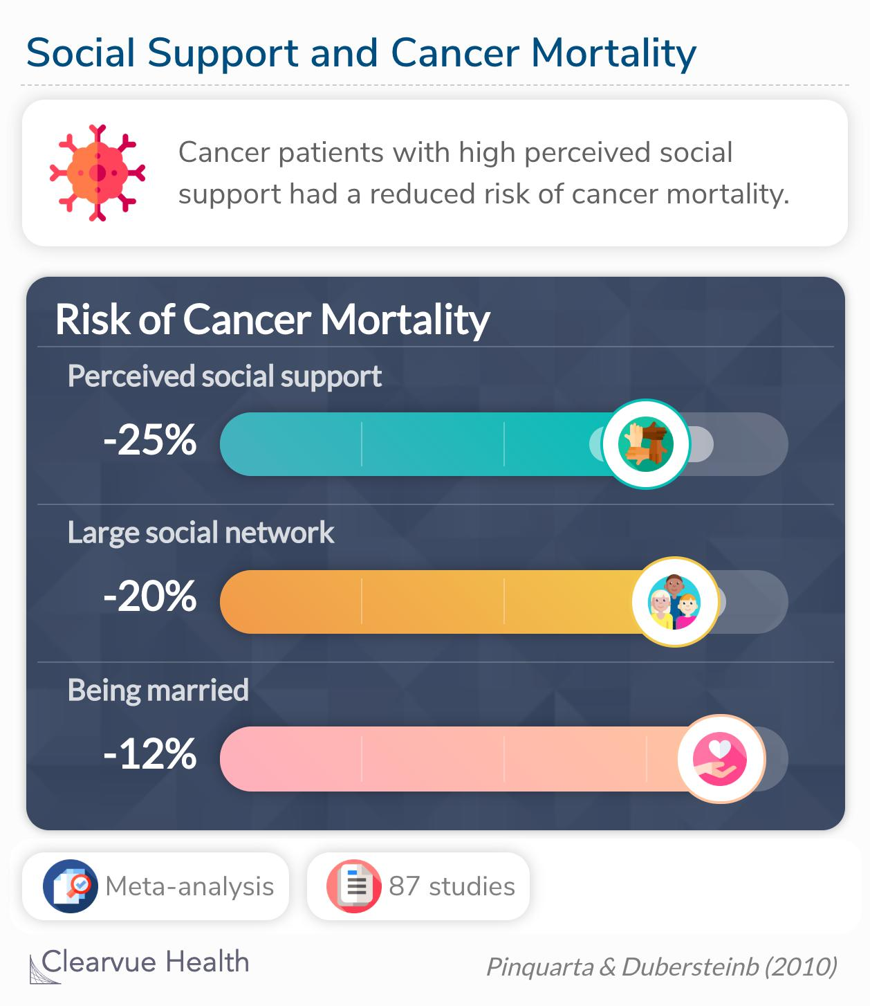 In controlled studies, having high levels of perceived social support, larger social network, and being married were associated with decreases in the risk of mortality.