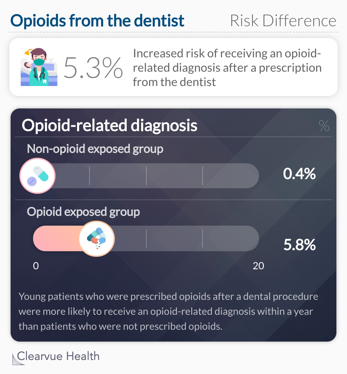 Increased risk of receiving an opioid-related diagnosis after a prescription from the dentist