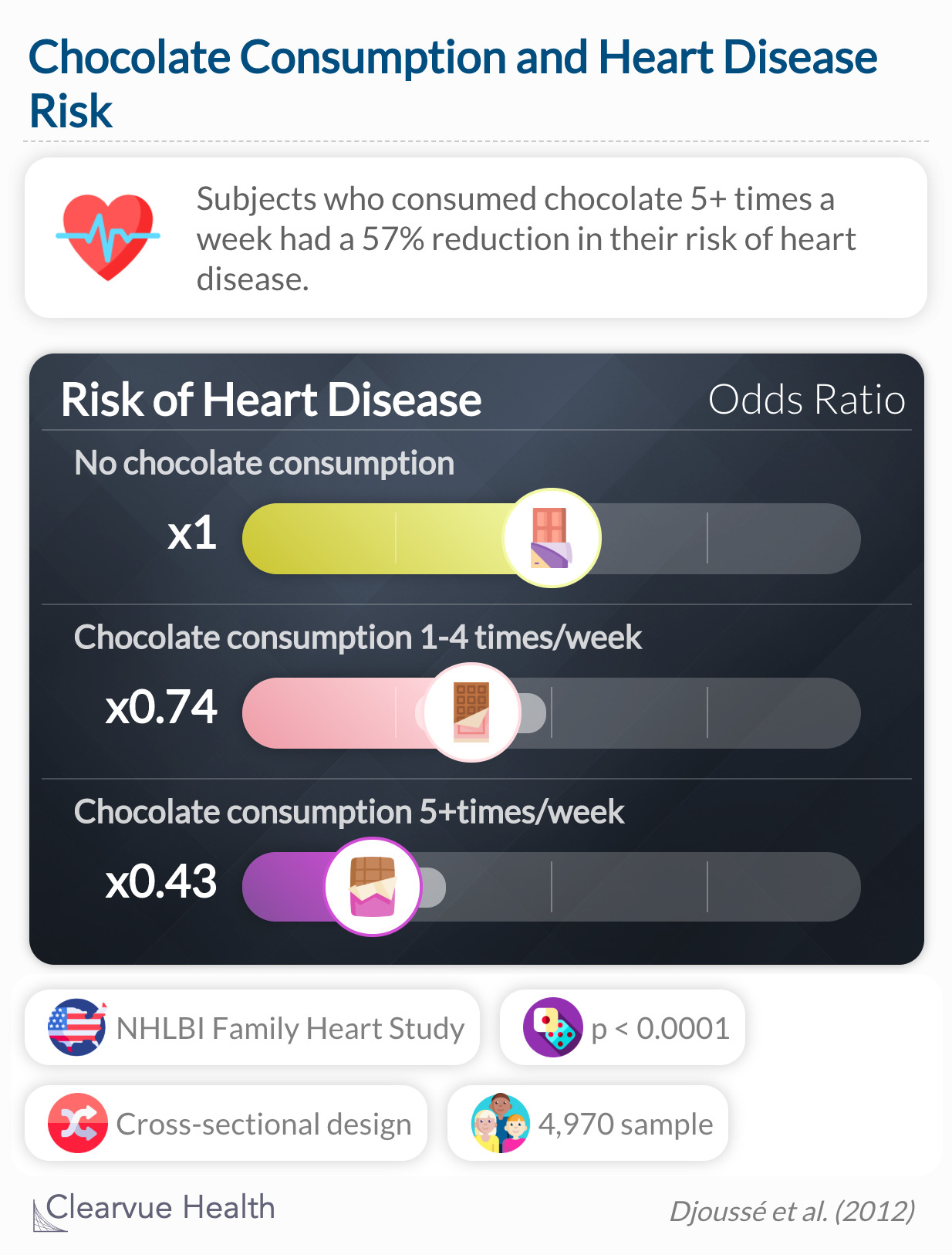 These data suggest that consumption of chocolate is inversely related with prevalent CHD in a general population.