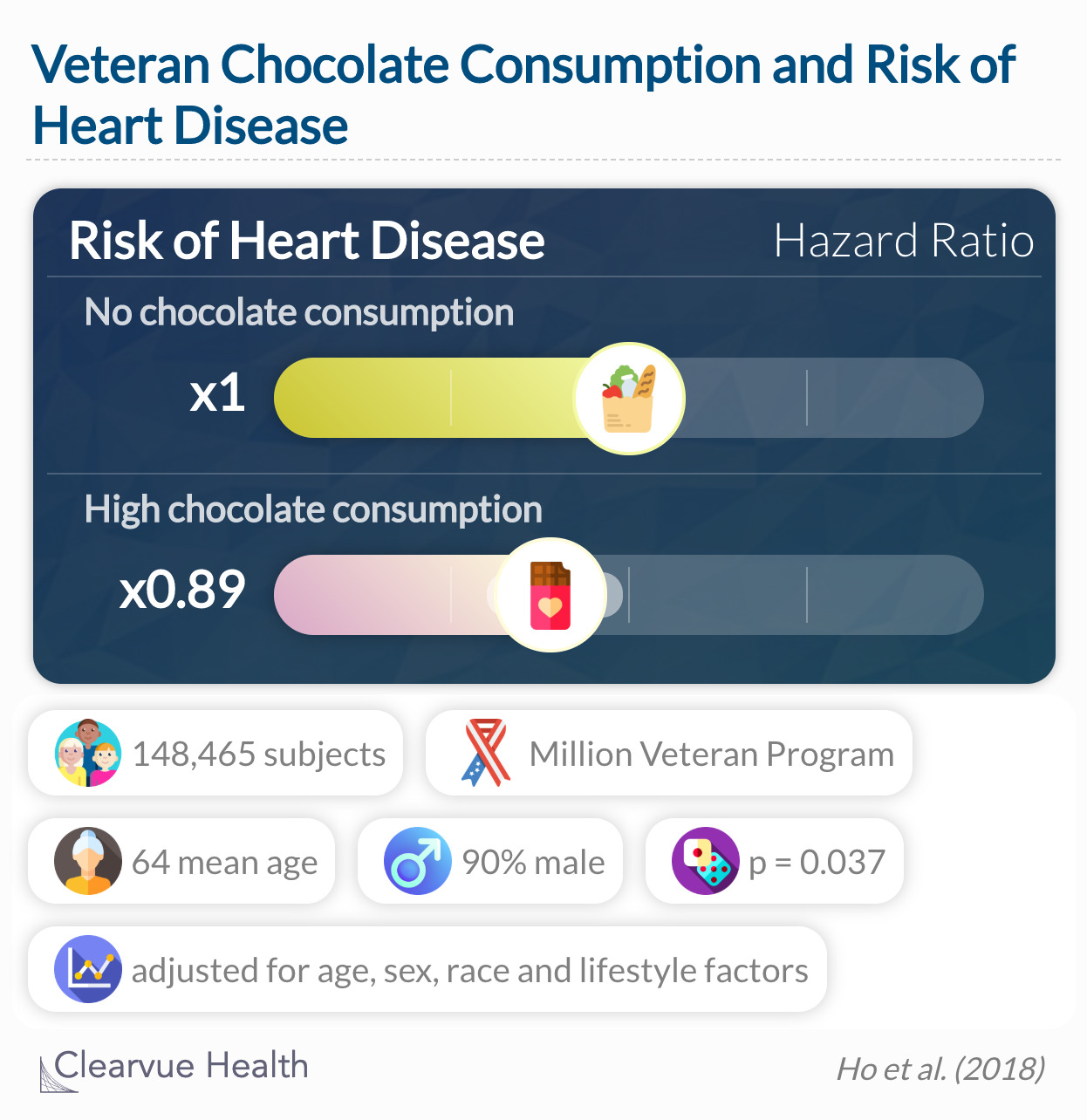 Our data suggest that regular chocolate consumption is associated with a lower risk of CAD among US Veterans.