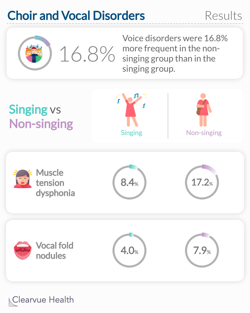 Voice disorders were 16.8% more frequent in the non-singing group than in the singing group.