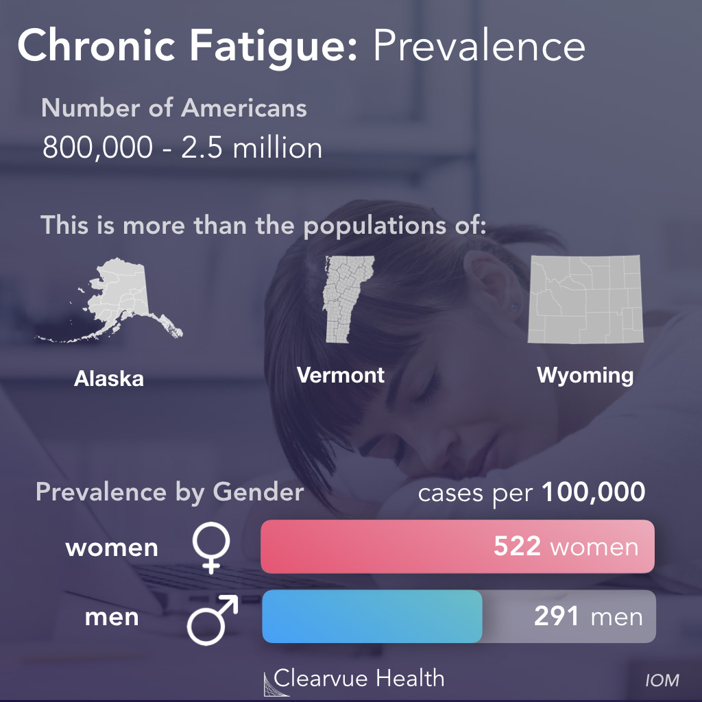 Prevalence of Chronic Fatigue Syndrome