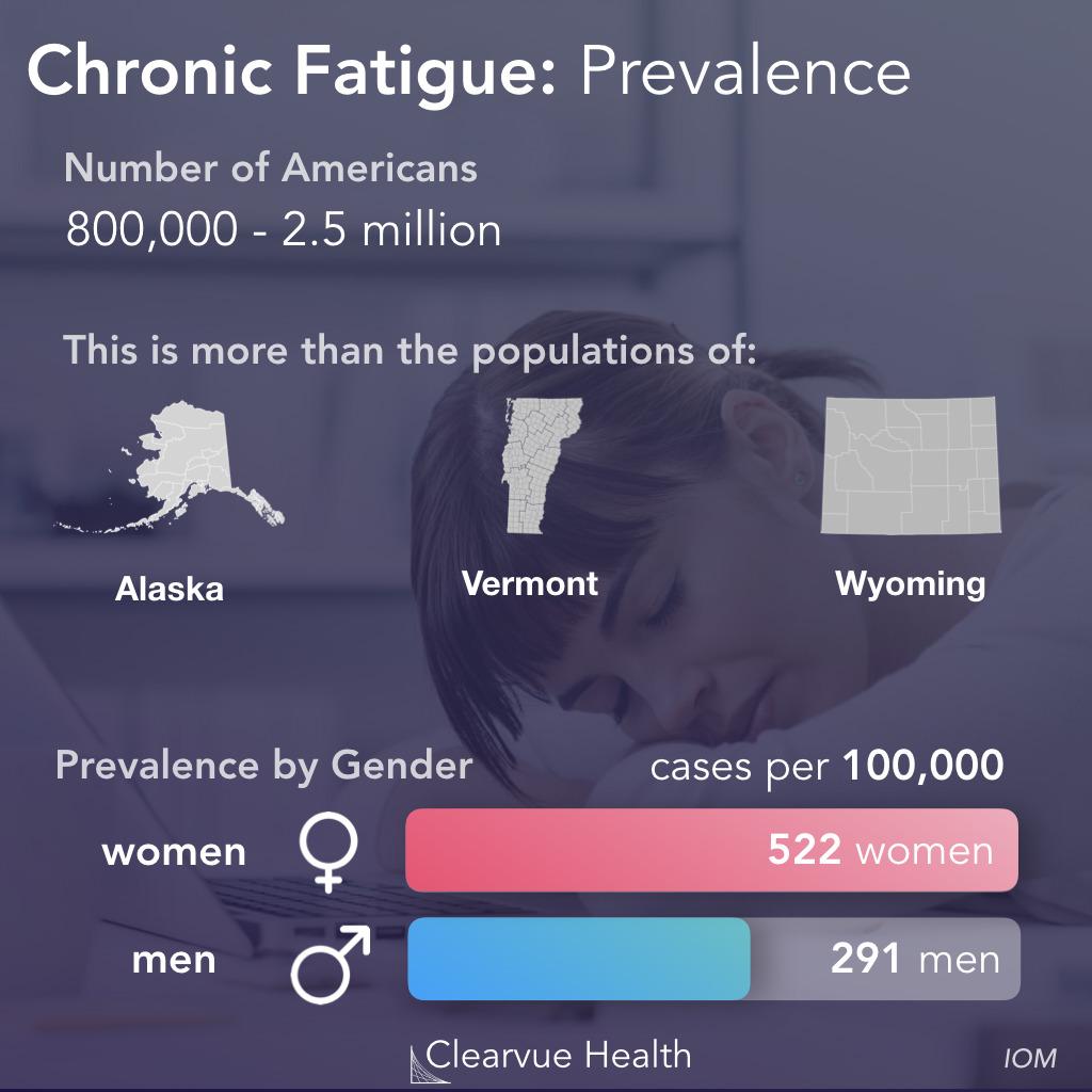 3 Charts | The Economic Impact of Chronic Fatigue
