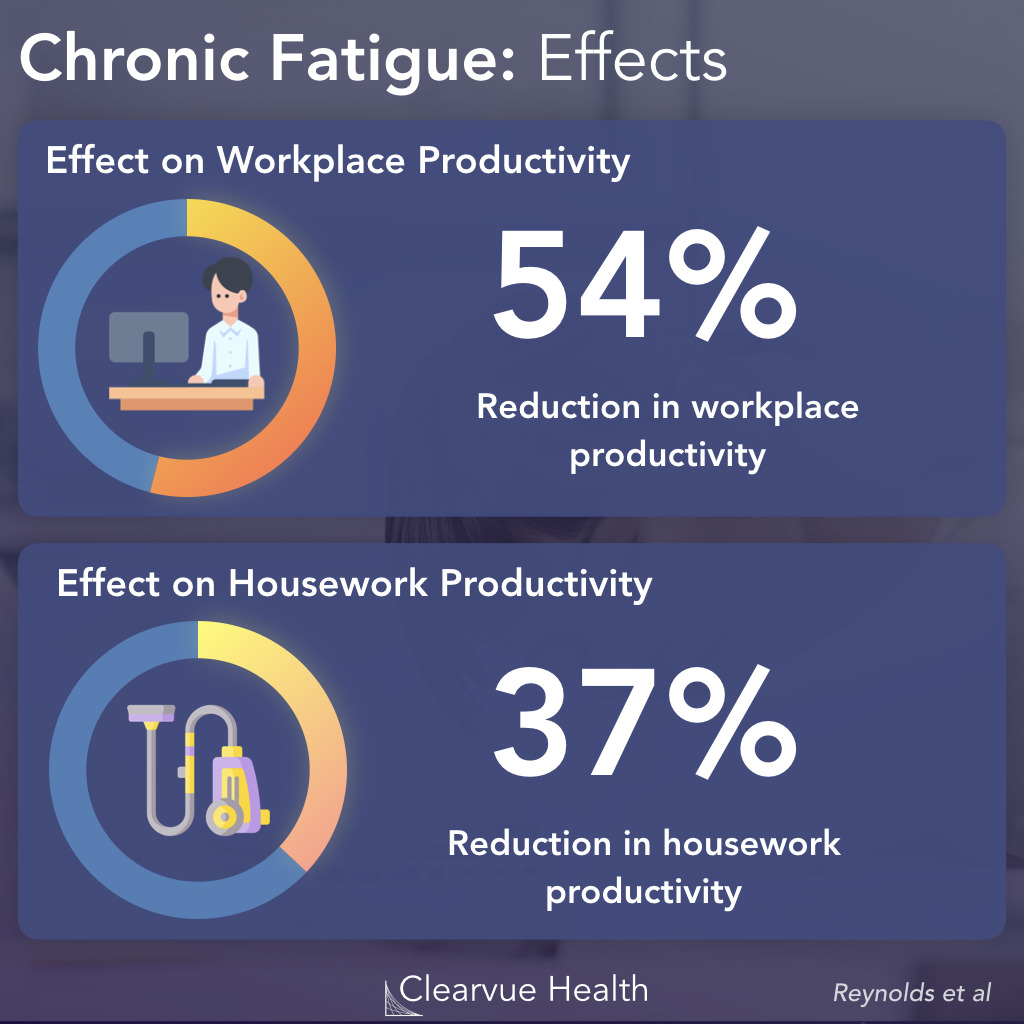Impact of Chronic Fatigue Syndrome on Productivity.