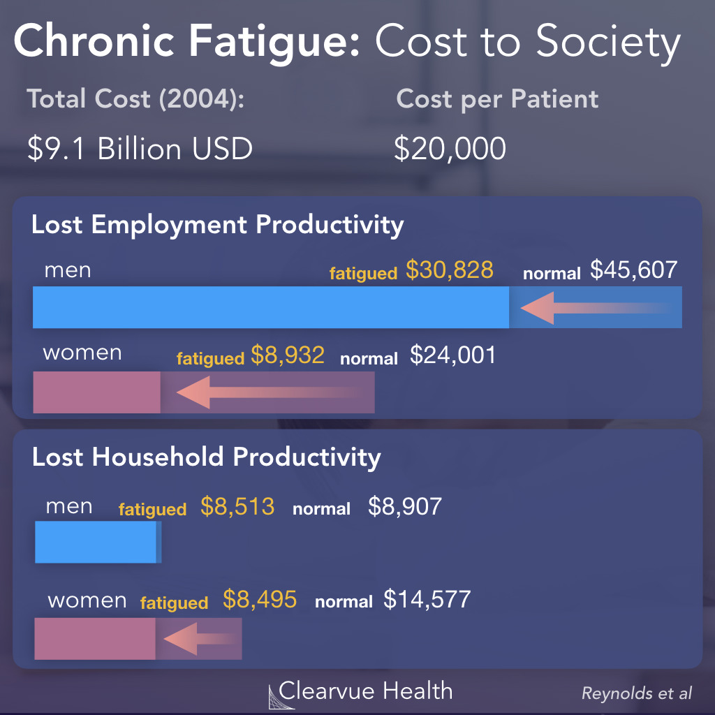 Economic Impact of Chronic Fatigue Syndrome