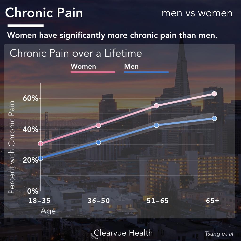 Chronic Pain in Men vs Women