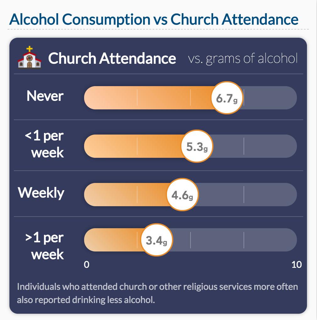 Alcohol Consumption vs Church Attendance Data