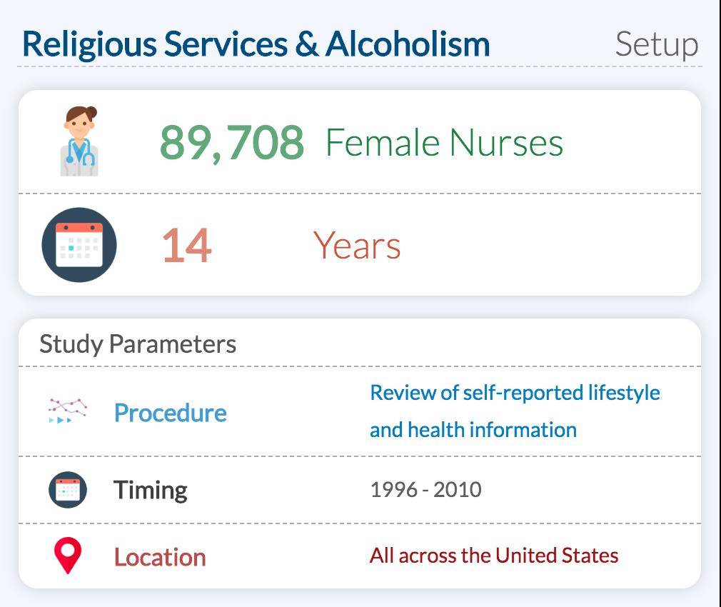 Religious Services & Alcoholism Study Setup