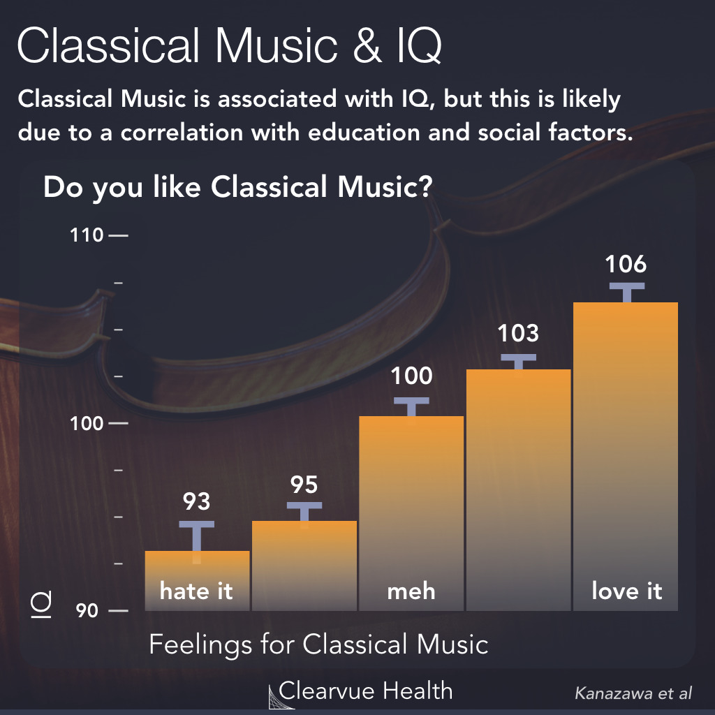 Classical Music vs Intelligence