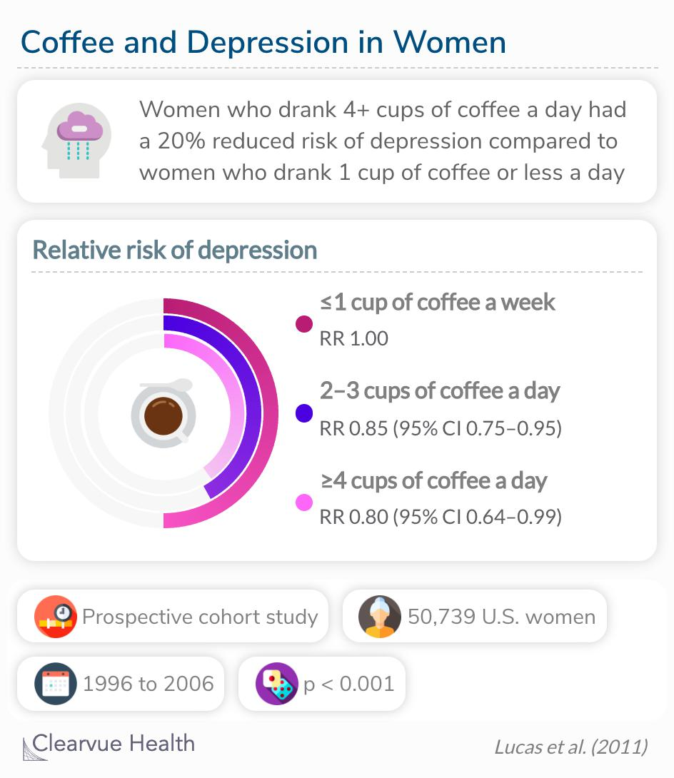 Depression risk decreases with increasing caffeinated coffee consumption.