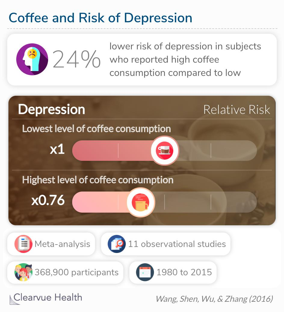 Coffee consumption were significantly associated with decreased risk of depression.