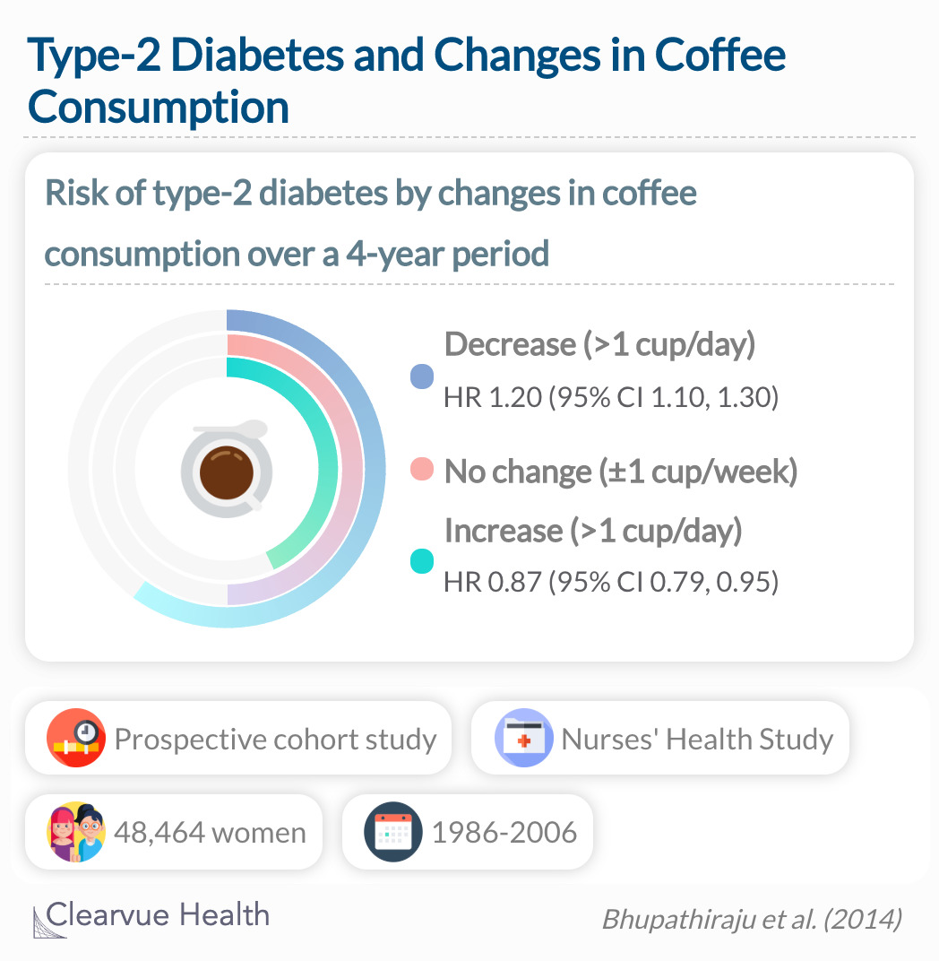 Increasing coffee consumption over a 4 year period is associated with a lower risk of type 2 diabetes, while decreasing coffee consumption is associated with a higher risk of type 2 diabetes in subsequent years.