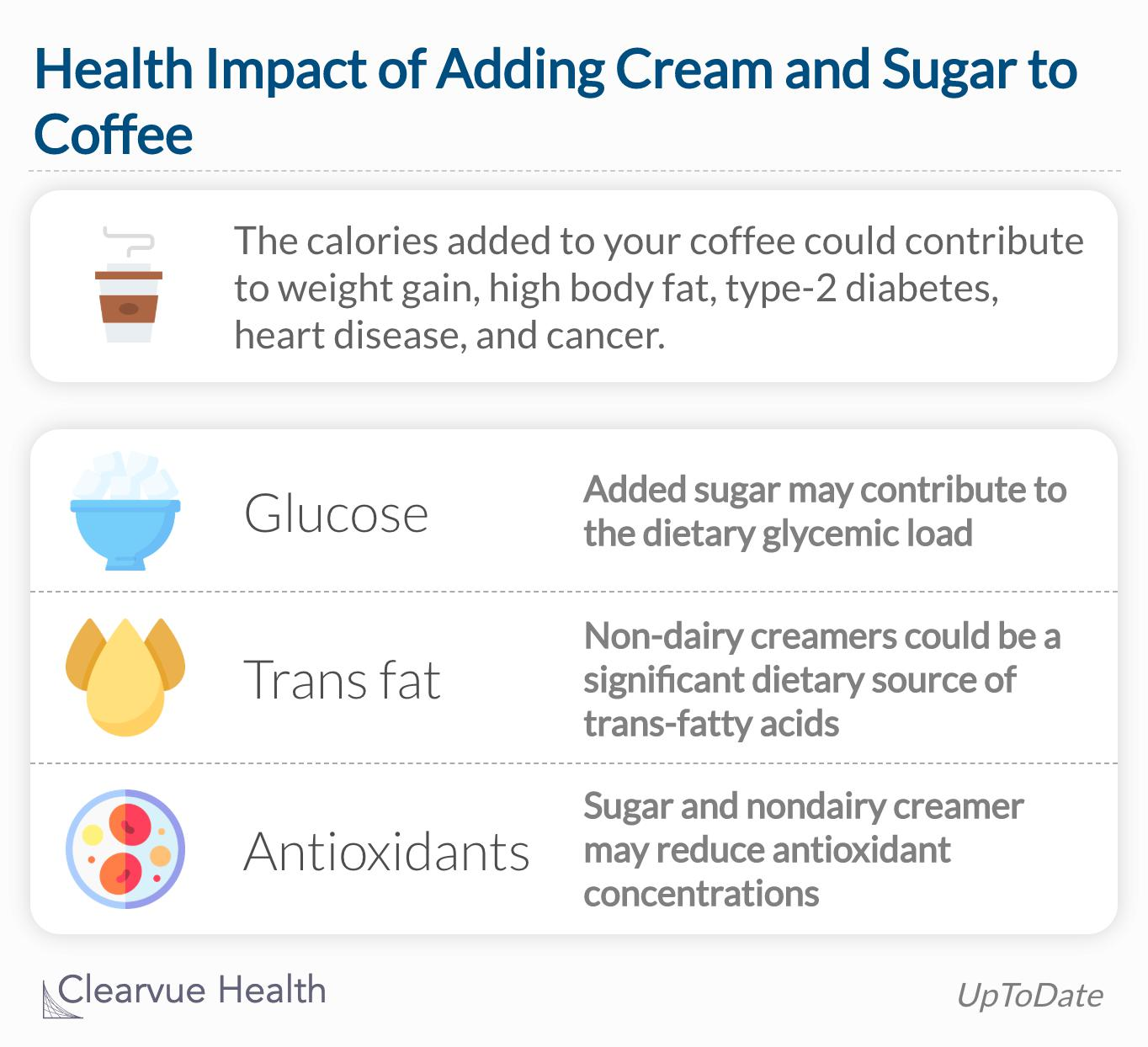 Adding cream and sugar to coffee can cause weight gain and serious conditions like type-2 diabetes and heart disease.