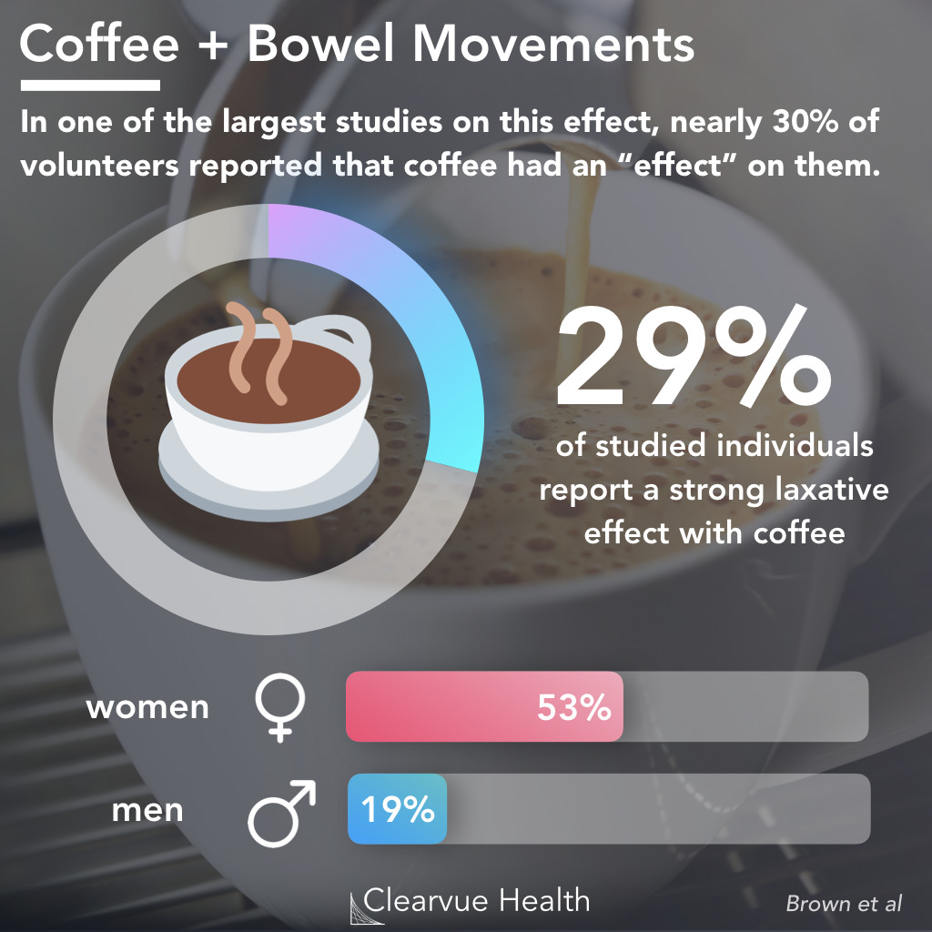 Statistics on Coffee and Poop