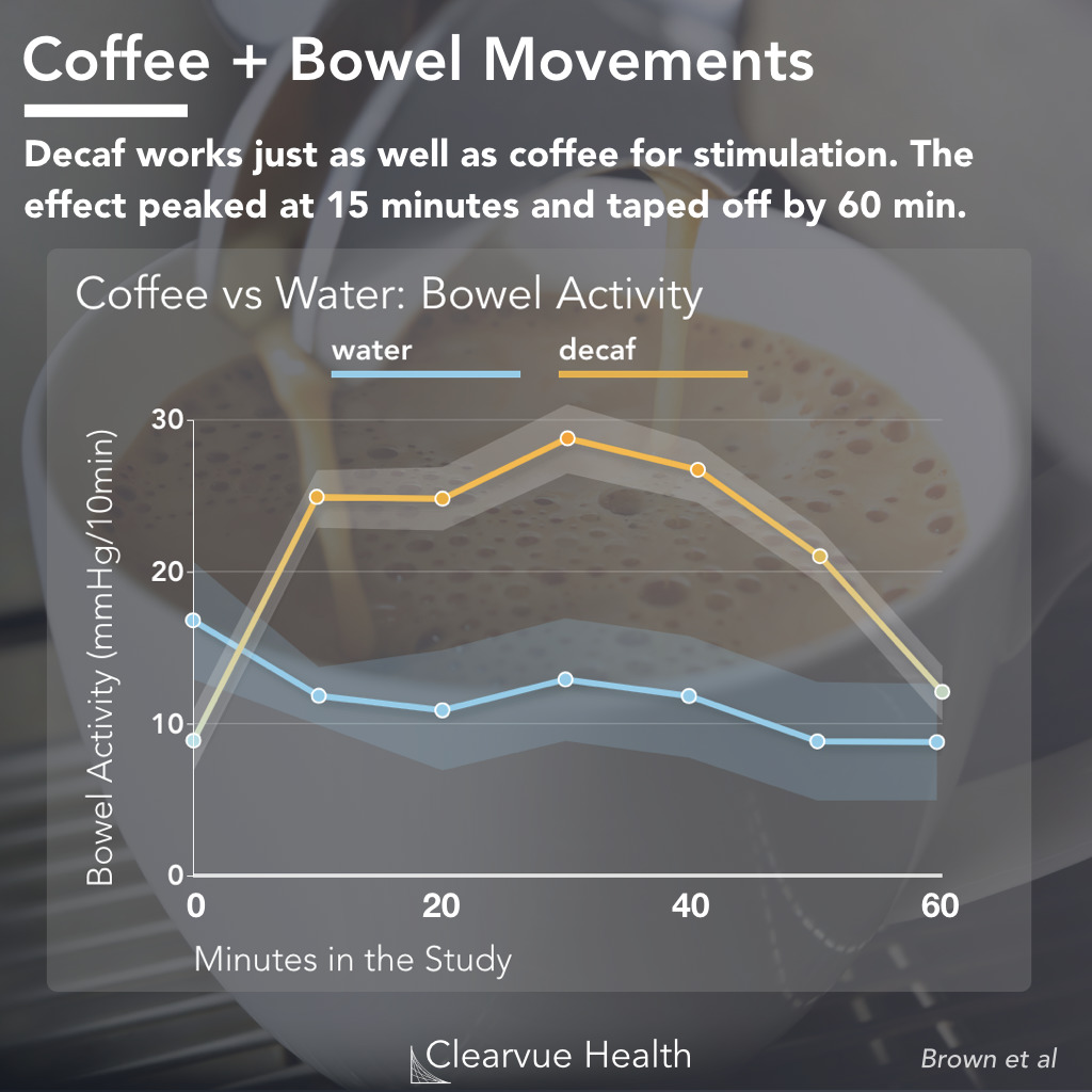 Coffee Laxative effect timing
