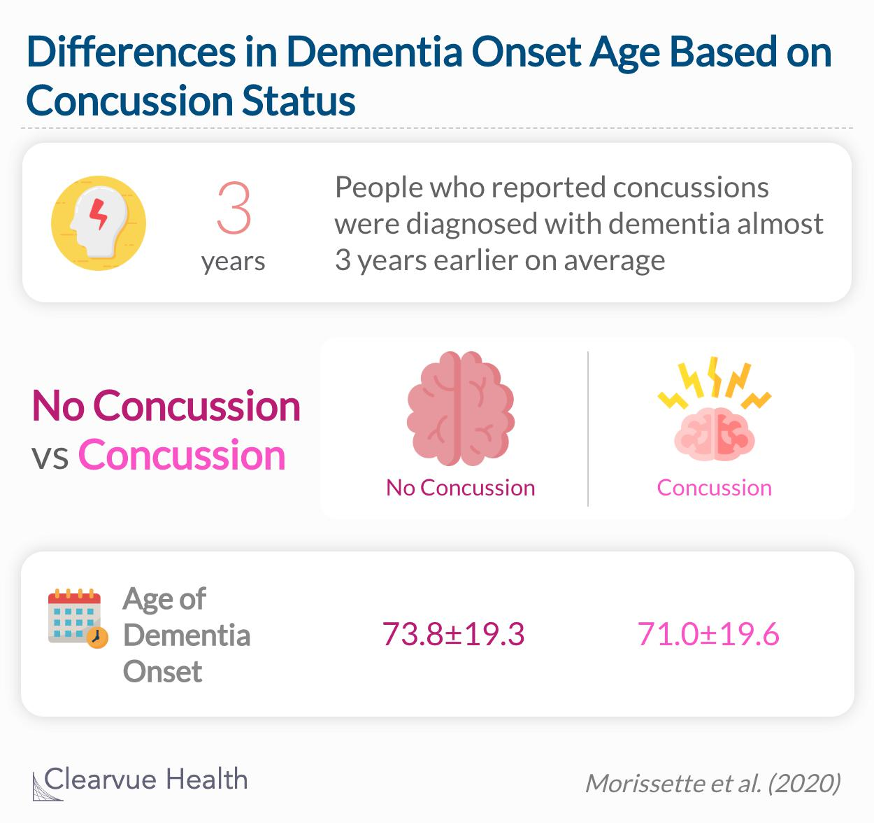 People who reported concussions were diagnosed with dementia almost 3 years earlier on average