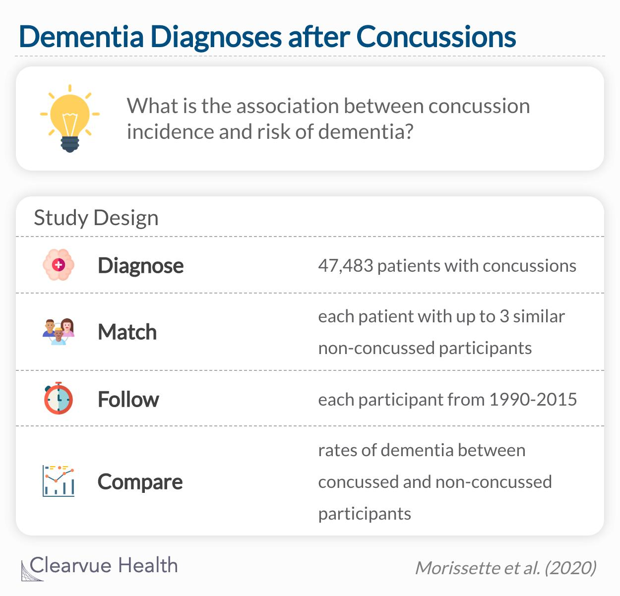 dementia and concussion study design