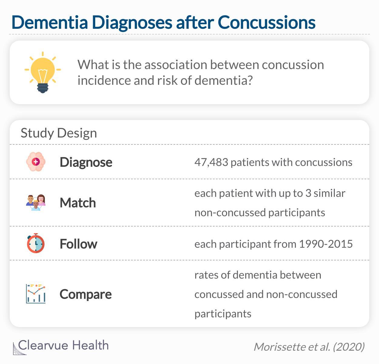 dementia and concussion study design