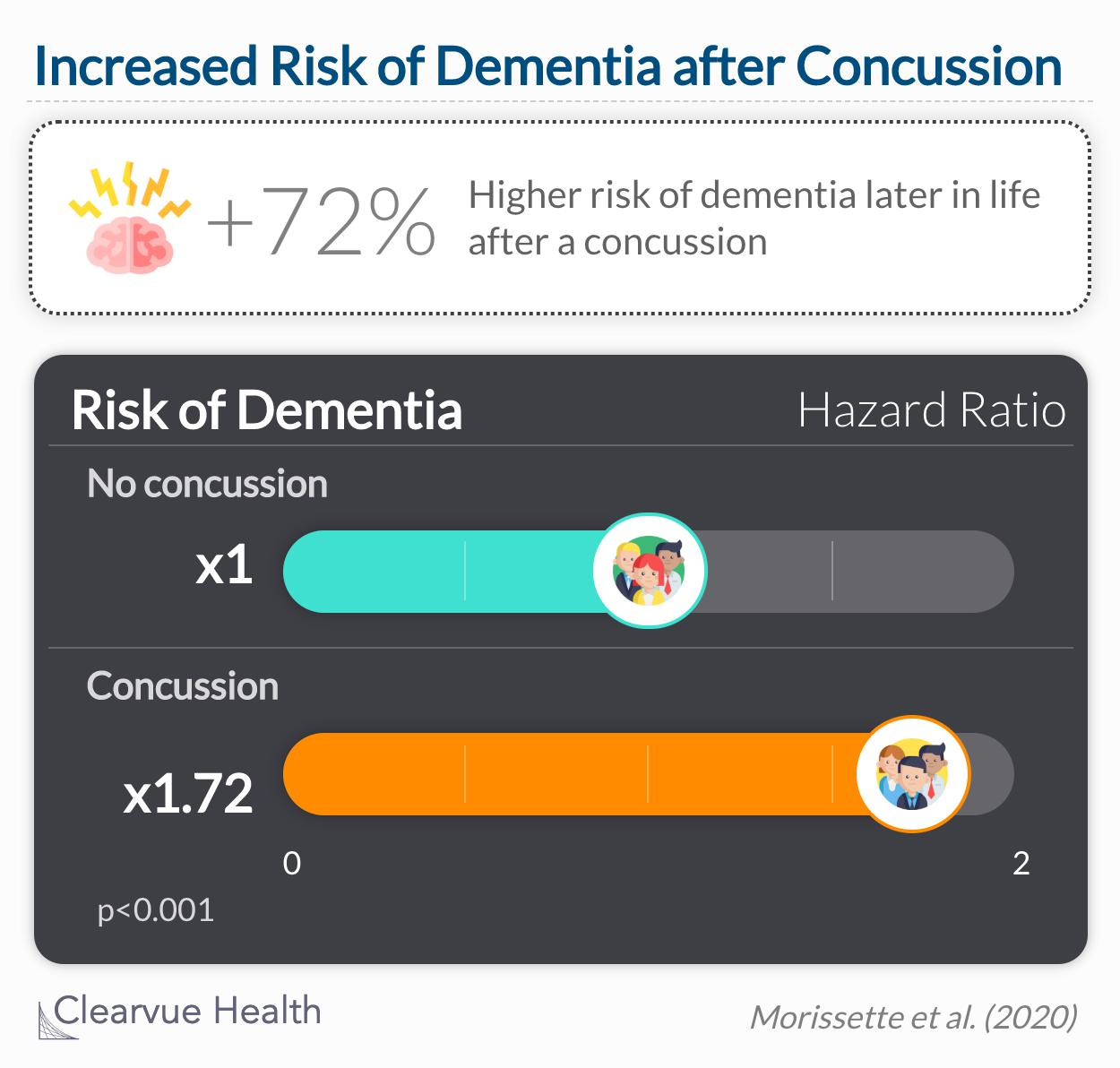 People who had concussions had a 72% higher chance of dementia diagnosis than comparable people who did not have concussions.