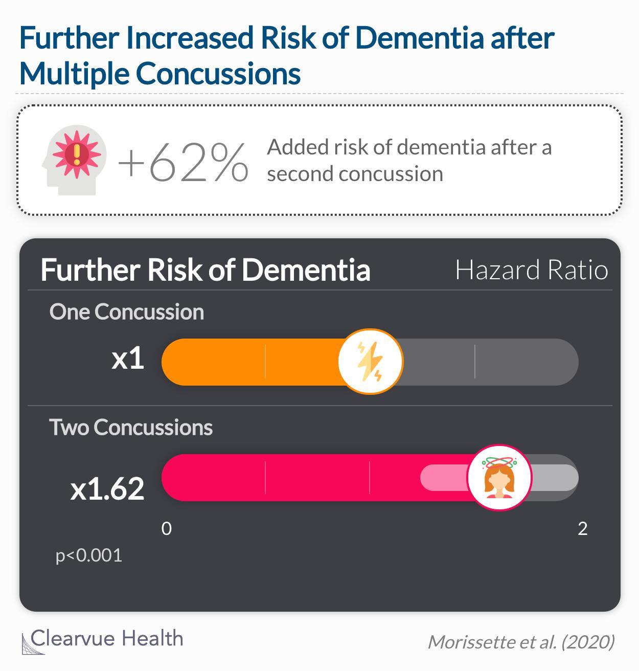 People who had two concussions had a 62% further chance of dementia diagnosis compared to people who had one concussion.
