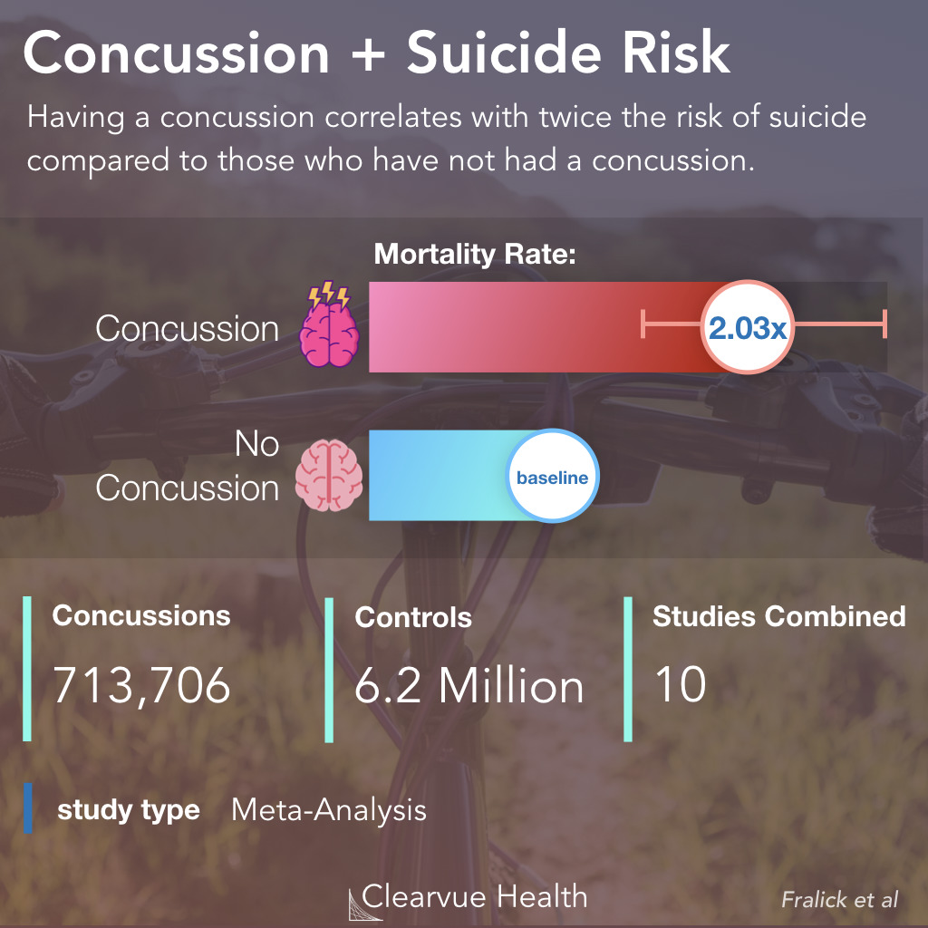 Risk of Suicide After a Concussion