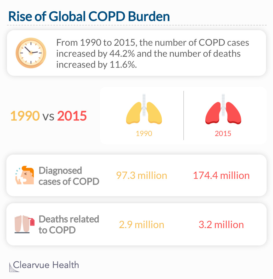 The number of annual COPD cases increased by 44.2% and the number of deaths increased by 11.6%.