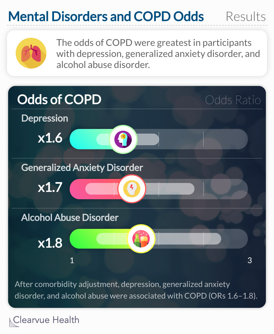 The odds of COPD were strongest in participants with depression, generalized anxiety disorder, and alcohol abuse disorder.