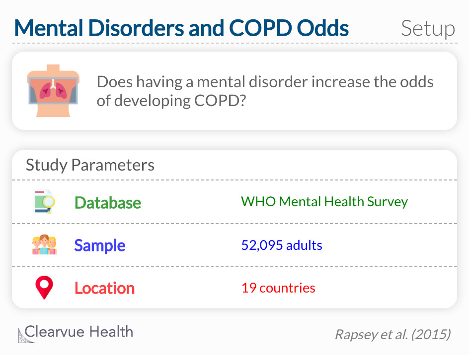 Does have a mental disorder increase the odds of developing COPD?