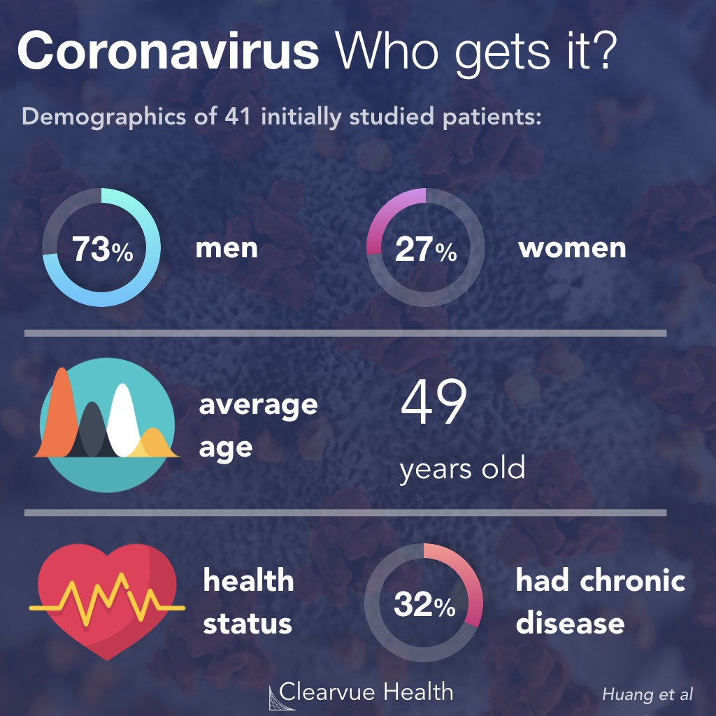 Characteristics of patients with the new coronavirus