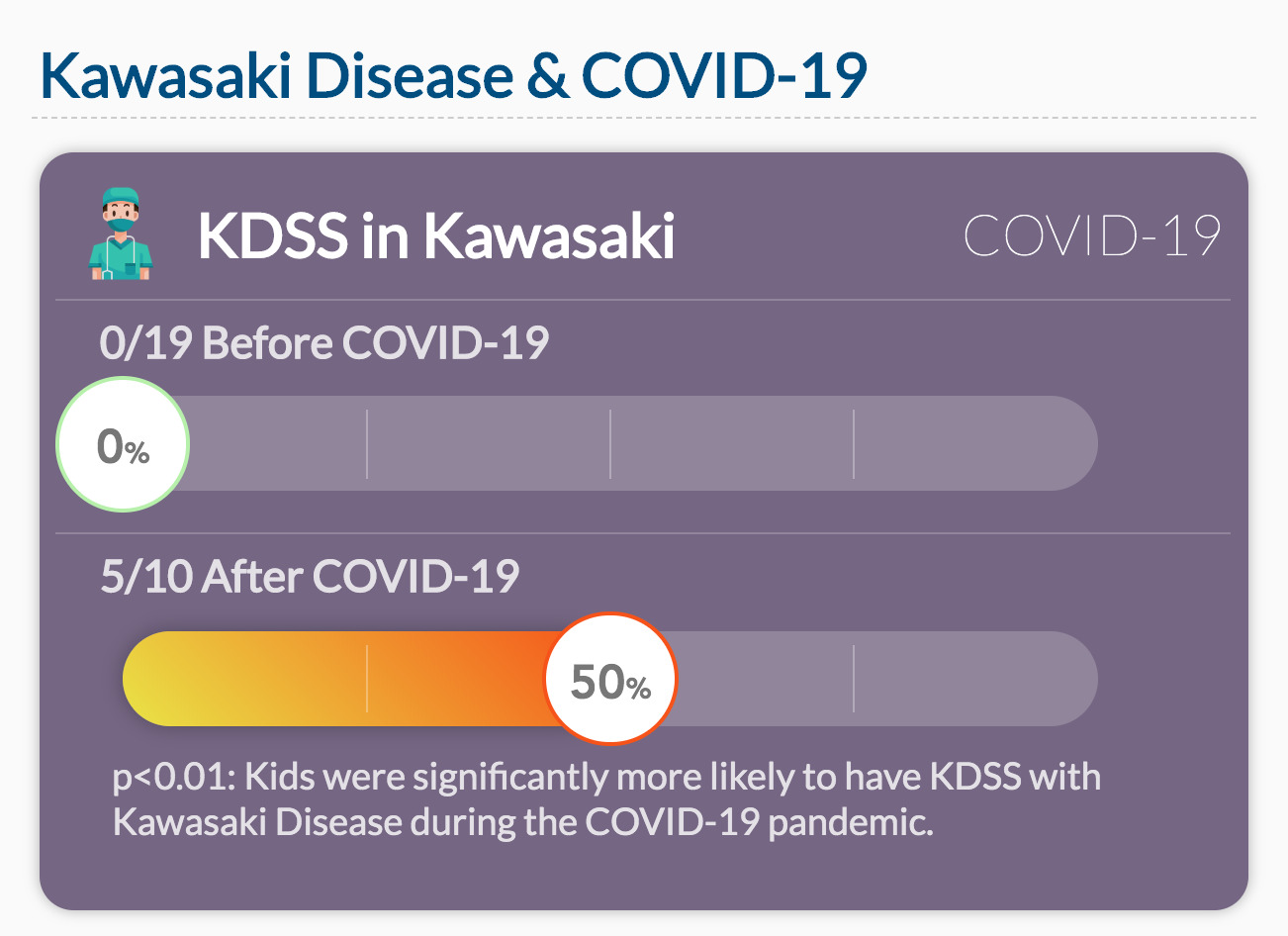 Kids were significantly more likely to have KDSS with Kawasaki Disease during the COVID-19 pandemic.