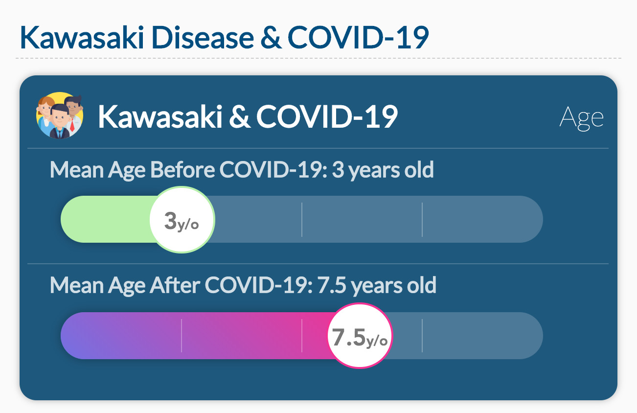 Kawasaki Disease & COVID-19: Data on the ages of the kids