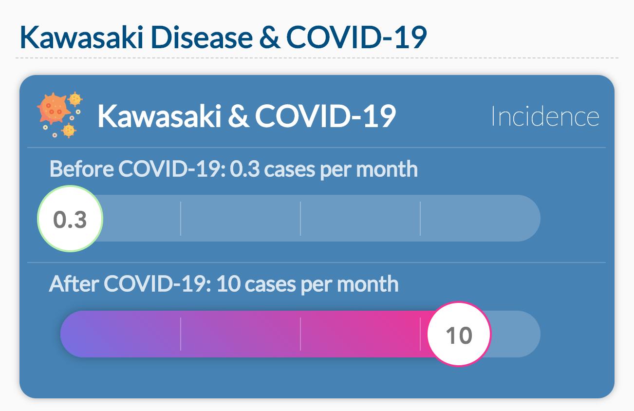 Kawasaki Disease & COVID-19