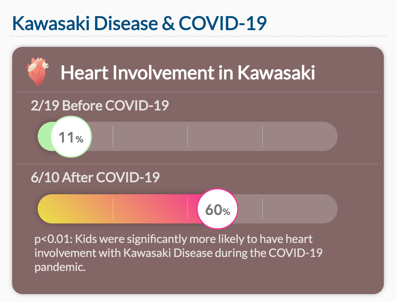 Kids were significantly more likely to have heart involvement with Kawasaki Disease during the COVID-19 pandemic.