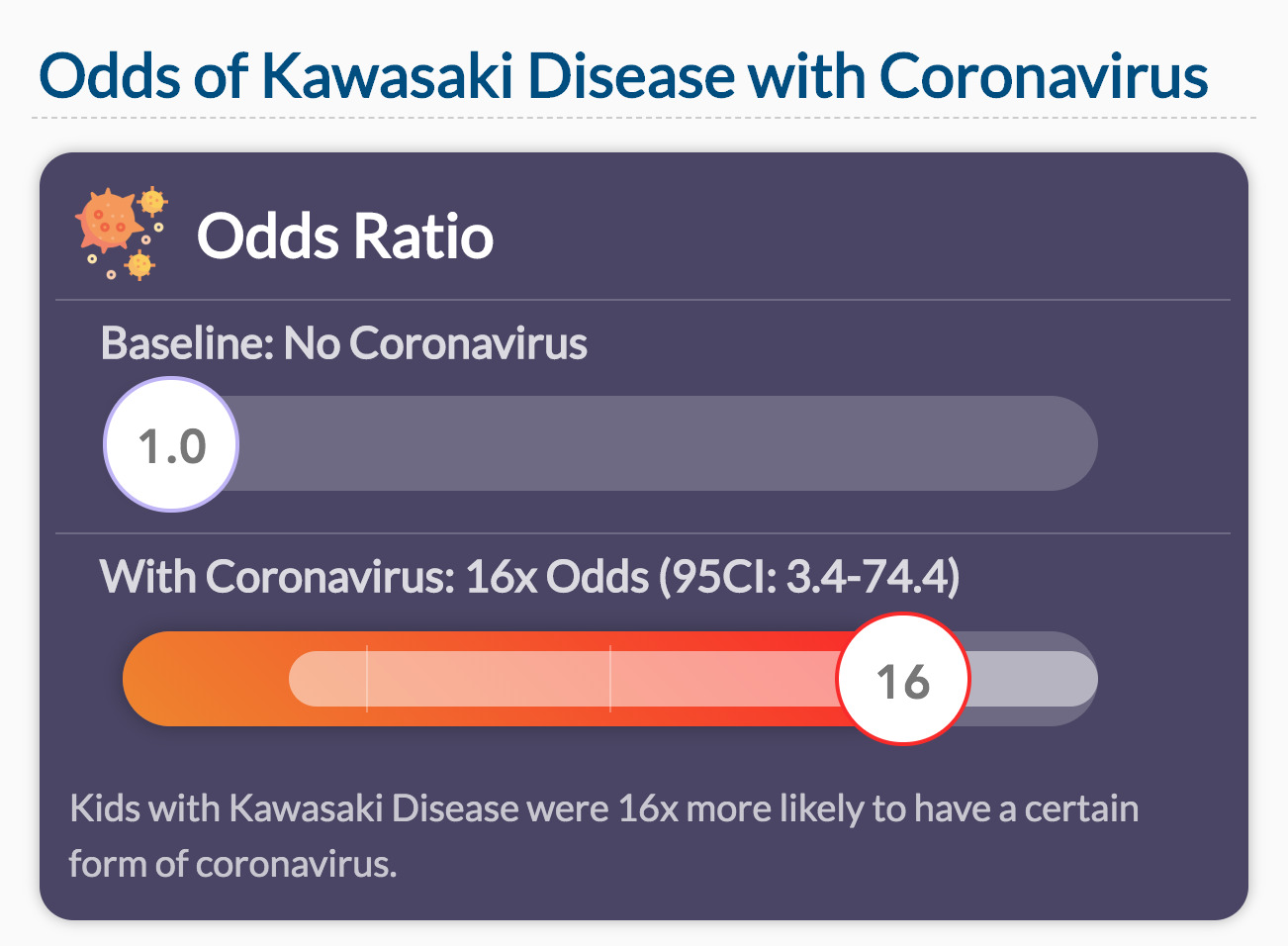 Odds of Kawasaki Disease with Coronavirus