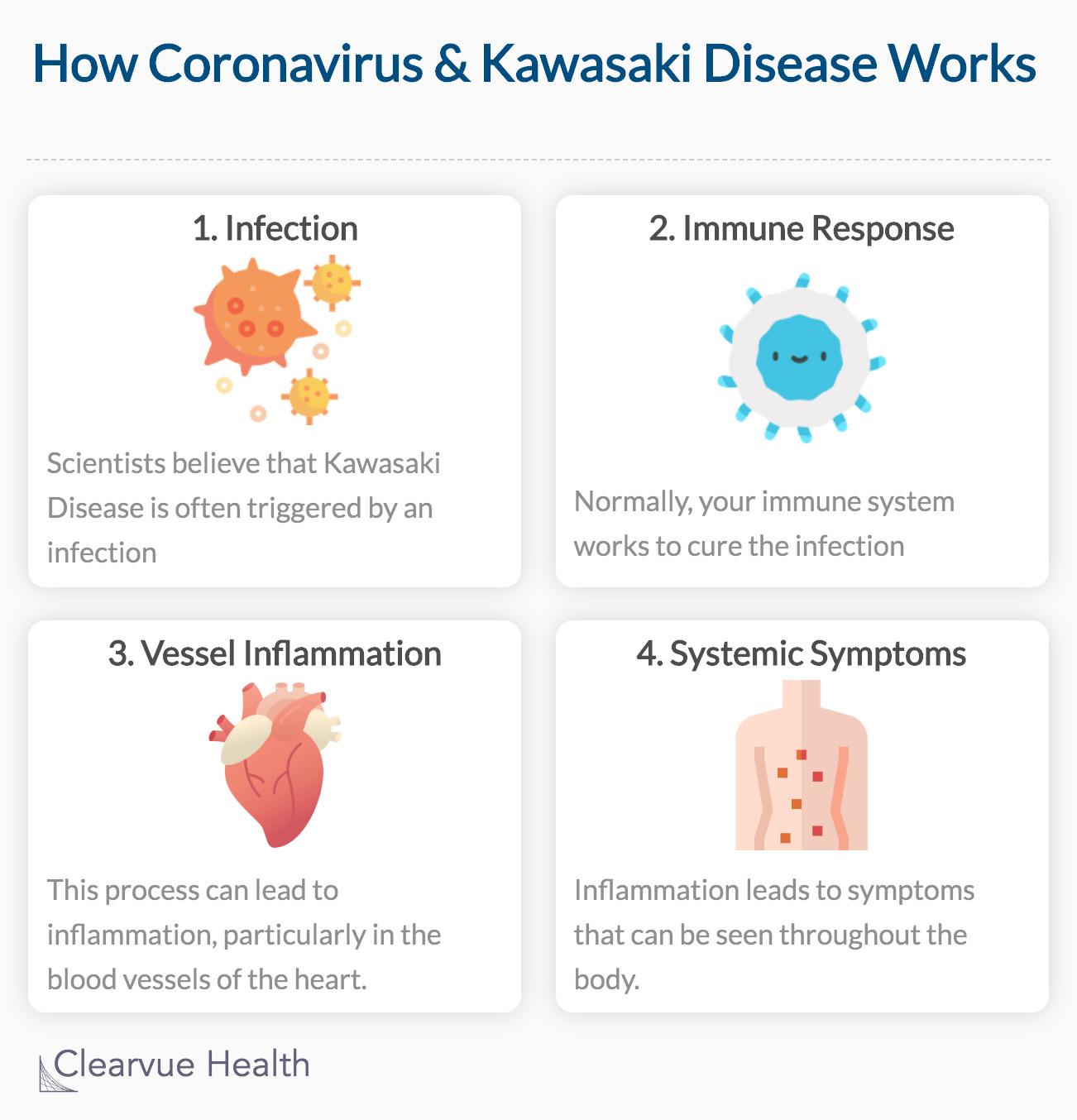 How Coronavirus & Kawasaki Disease Works