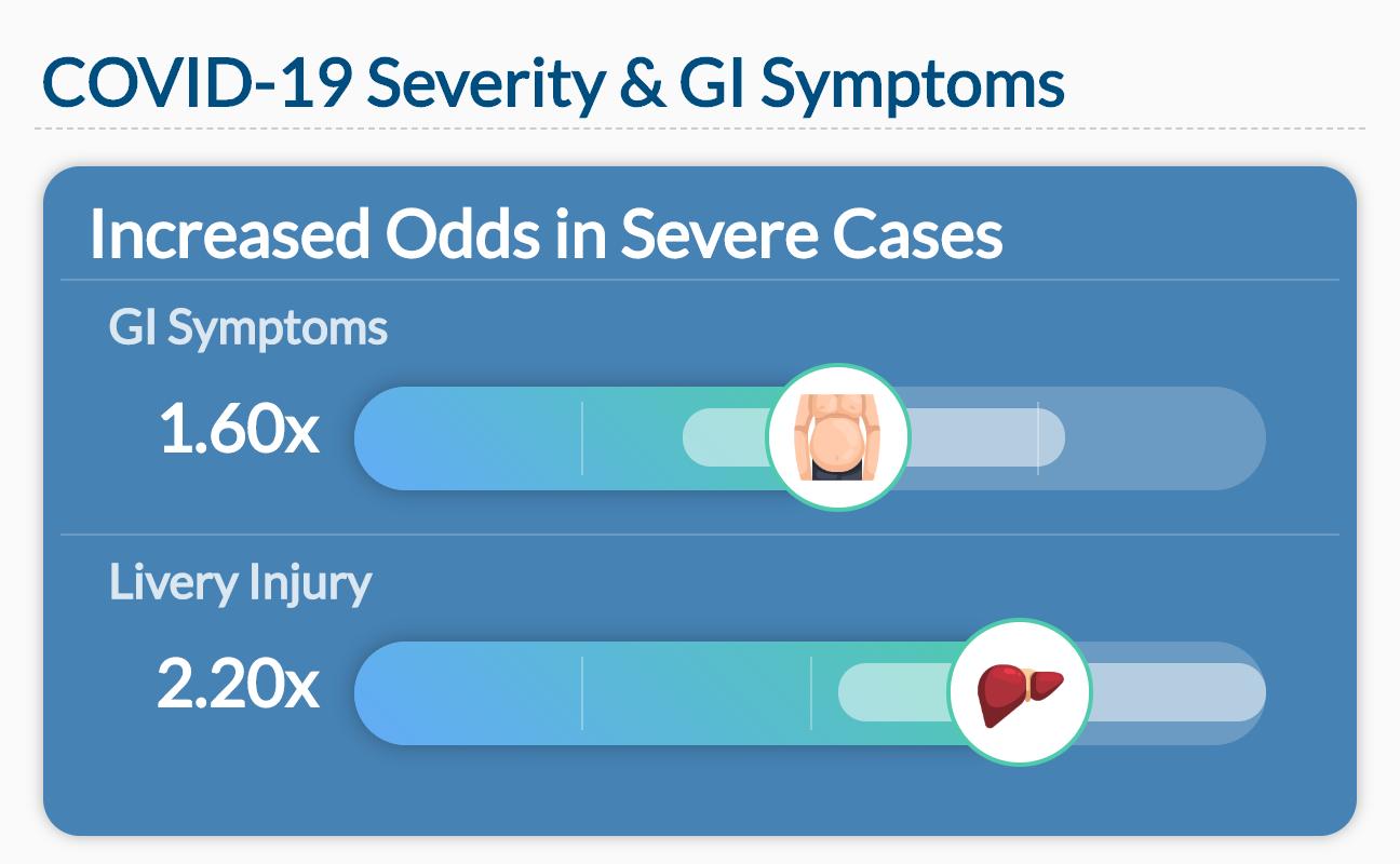COVID-19 Severity & GI Symptoms Data